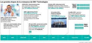 L'entreprise biopharmaceutique DBV Technologie en plein développement
